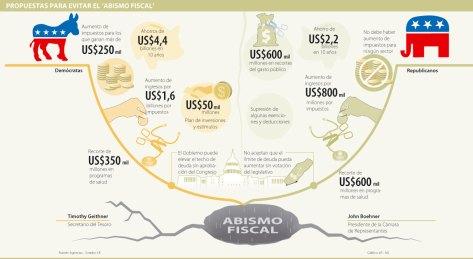 USabismo fiscal