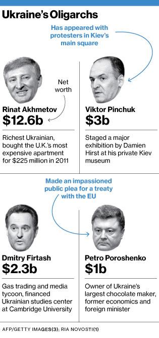 Ukrainian-Tycoons