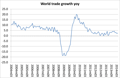 World trade growth