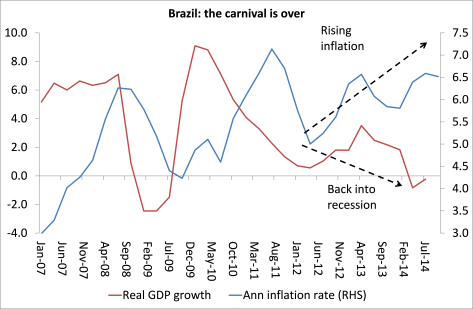 Brazil graph