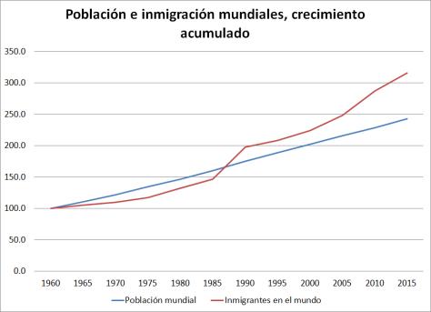inmigracion_mundial
