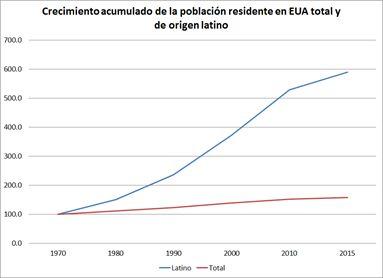 inmigrantes_vs_poblacion_usa