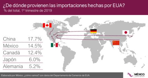 Importaciones_EUA_2019-1T